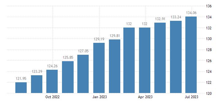 austria harmonised idx of consumer prices hicp food eurostat data