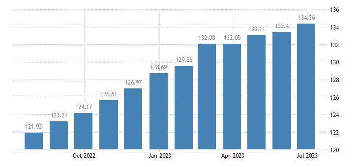 austria harmonised idx of consumer prices hicp food non alcoholic beverages eurostat data