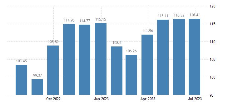austria harmonised idx of consumer prices hicp footwear eurostat data
