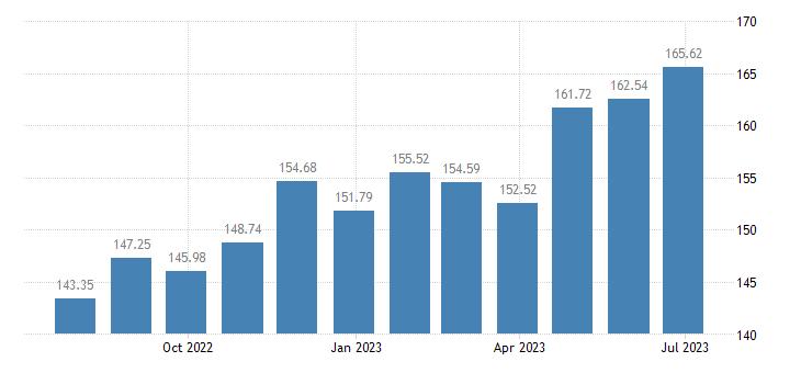 austria harmonised idx of consumer prices hicp fresh or chilled fish eurostat data