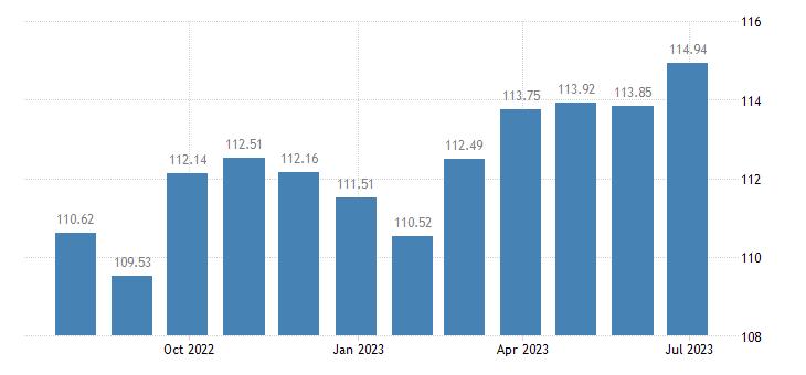 austria harmonised idx of consumer prices hicp fresh or chilled fruit eurostat data