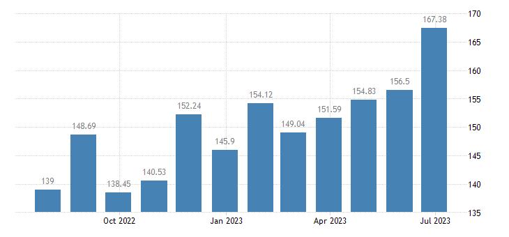 austria harmonised idx of consumer prices hicp frozen fish eurostat data