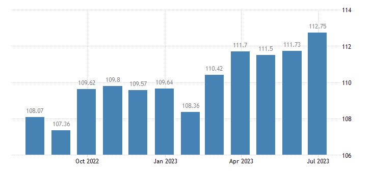 austria harmonised idx of consumer prices hicp fruit eurostat data