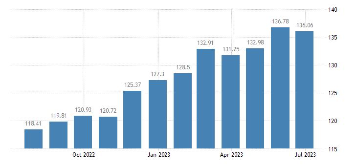 austria harmonised idx of consumer prices hicp fruit vegetables juices eurostat data