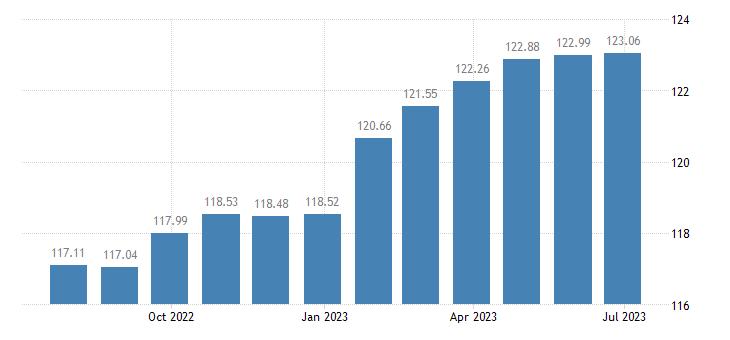 austria harmonised idx of consumer prices hicp fully administered prices eurostat data