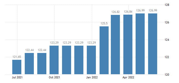 austria harmonised idx of consumer prices hicp funeral services eurostat data