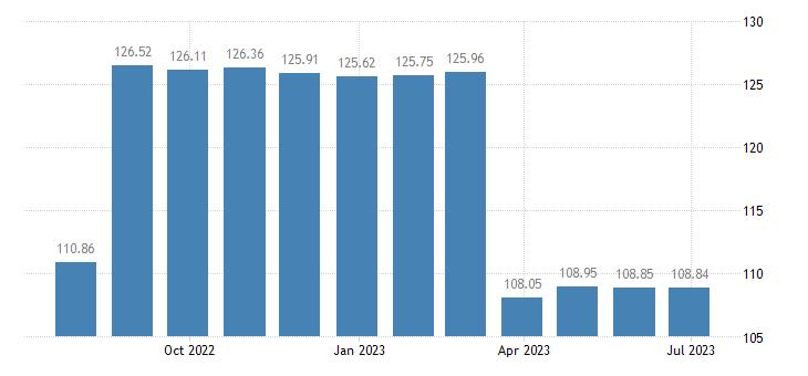 austria harmonised idx of consumer prices hicp furnishings fabrics curtains eurostat data