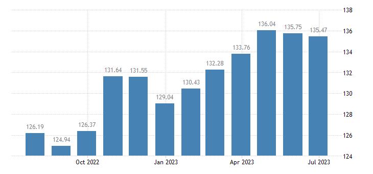 austria harmonised idx of consumer prices hicp furniture furnishings eurostat data