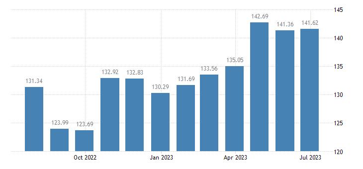 austria harmonised idx of consumer prices hicp garden furniture eurostat data