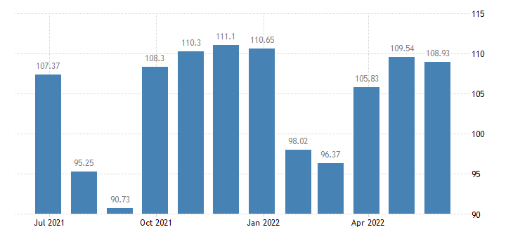 austria harmonised idx of consumer prices hicp garments eurostat data