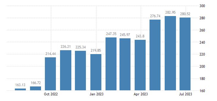austria harmonised idx of consumer prices hicp gas eurostat data