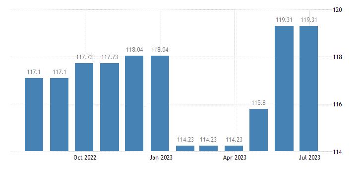 austria harmonised idx of consumer prices hicp general practice eurostat data
