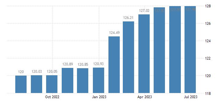 austria harmonised idx of consumer prices hicp hospital services eurostat data