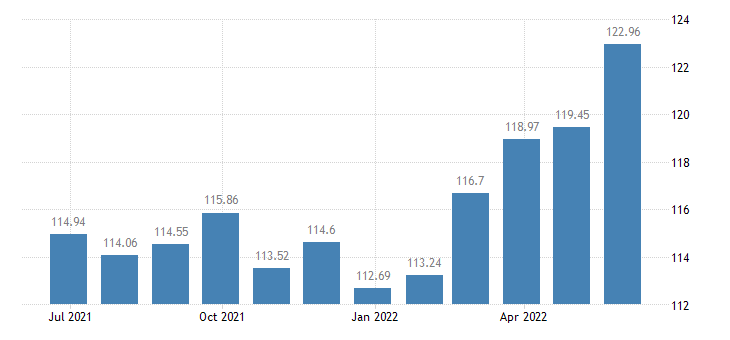 austria harmonised idx of consumer prices hicp household furniture eurostat data