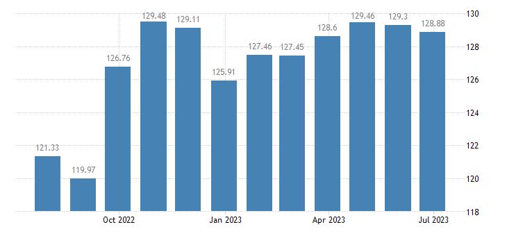 austria harmonised idx of consumer prices hicp industrial goods eurostat data