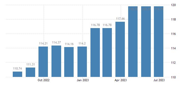 austria harmonised idx of consumer prices hicp insurance eurostat data