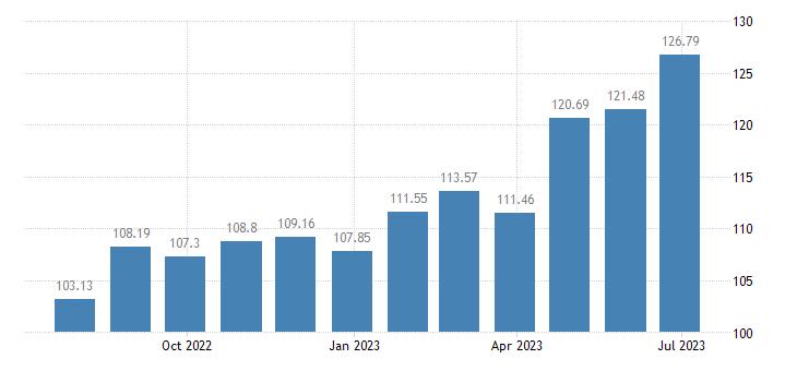 austria harmonised idx of consumer prices hicp irons eurostat data
