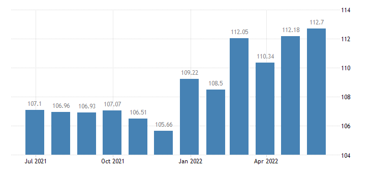 austria harmonised idx of consumer prices hicp jams marmalades honey eurostat data