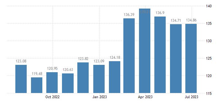 austria harmonised idx of consumer prices hicp lager beer eurostat data