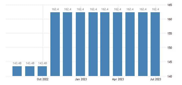 austria harmonised idx of consumer prices hicp letter hling services eurostat data