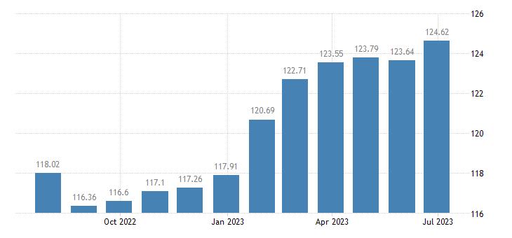 austria harmonised idx of consumer prices hicp lubricants eurostat data
