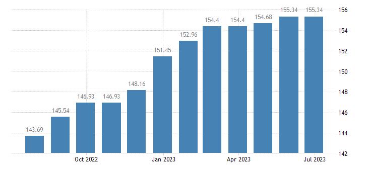 austria harmonised idx of consumer prices hicp magazines periodicals eurostat data