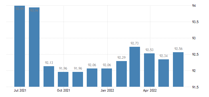 austria harmonised idx of consumer prices hicp major tools equipment eurostat data