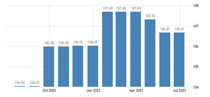 austria harmonised idx of consumer prices hicp medical services paramedical services eurostat data