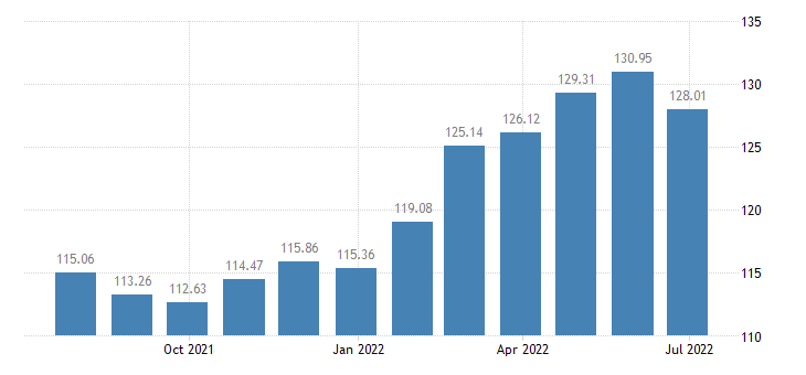 austria harmonised idx of consumer prices hicp mineral or spring waters eurostat data