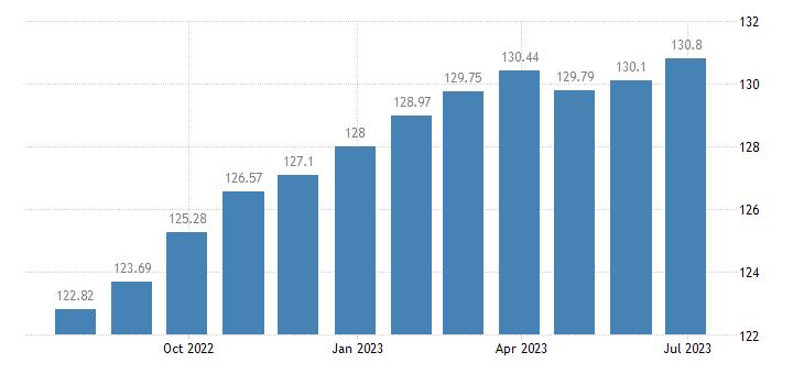 austria harmonised idx of consumer prices hicp motor cars eurostat data