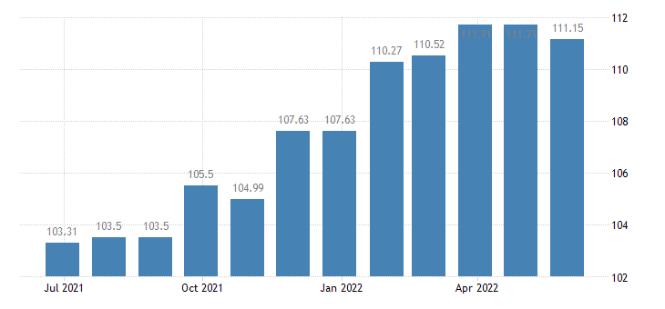 austria harmonised idx of consumer prices hicp motor cycles eurostat data