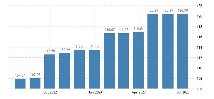 austria harmonised idx of consumer prices hicp motor vehicle insurance eurostat data