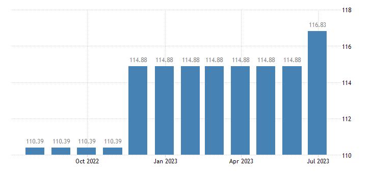 austria harmonised idx of consumer prices hicp musical instruments eurostat data