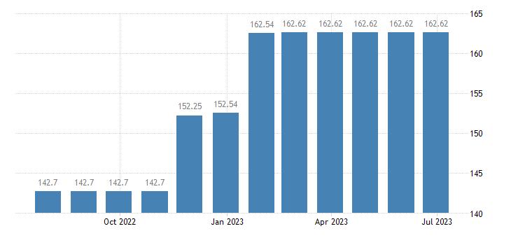 austria harmonised idx of consumer prices hicp newspapers eurostat data