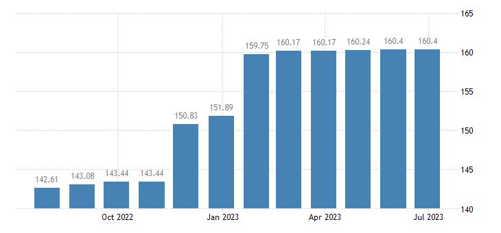 austria harmonised idx of consumer prices hicp newspapers periodicals eurostat data