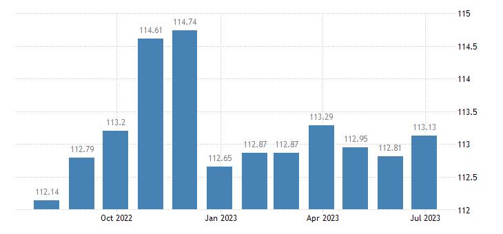 austria harmonised idx of consumer prices hicp non electric kitchen utensils articles eurostat data