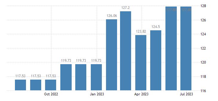 austria harmonised idx of consumer prices hicp non motorised small tools eurostat data