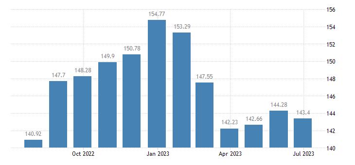 austria harmonised idx of consumer prices hicp oils fats eurostat data