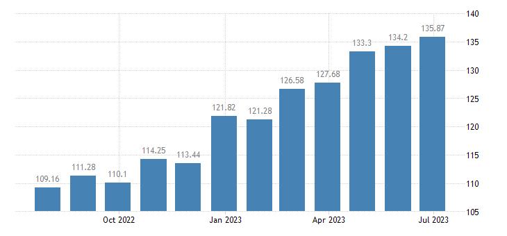 austria harmonised idx of consumer prices hicp olive oil eurostat data