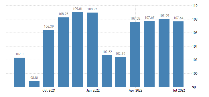 austria harmonised idx of consumer prices hicp other articles of clothing clothing accessories eurostat data