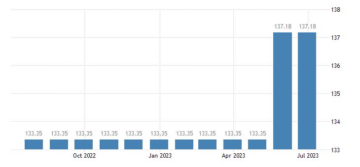 austria harmonised idx of consumer prices hicp other fees services eurostat data