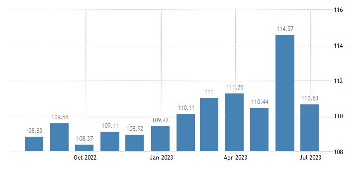 austria harmonised idx of consumer prices hicp other non fiction books eurostat data