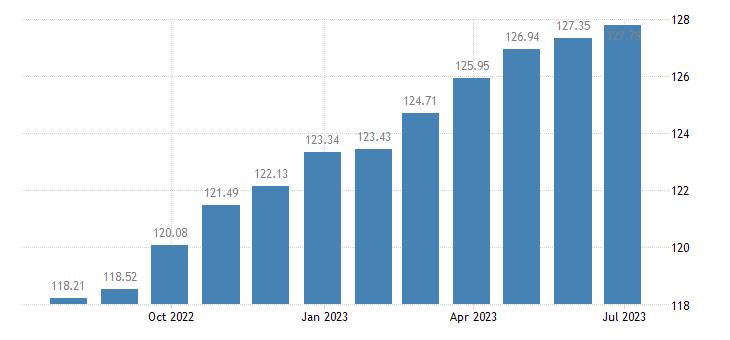 austria harmonised idx of consumer prices hicp overall idx excluding energy eurostat data