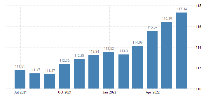 austria harmonised idx of consumer prices hicp overall idx excluding energy seasonal food eurostat data
