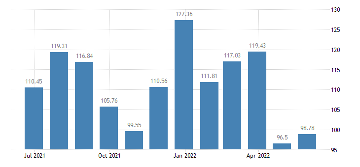 austria harmonised idx of consumer prices hicp package holidays eurostat data