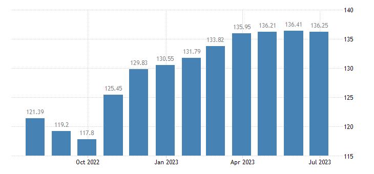 austria harmonised idx of consumer prices hicp paper products eurostat data