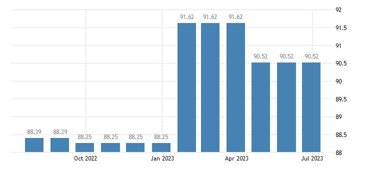 austria harmonised idx of consumer prices hicp paramedical services eurostat data