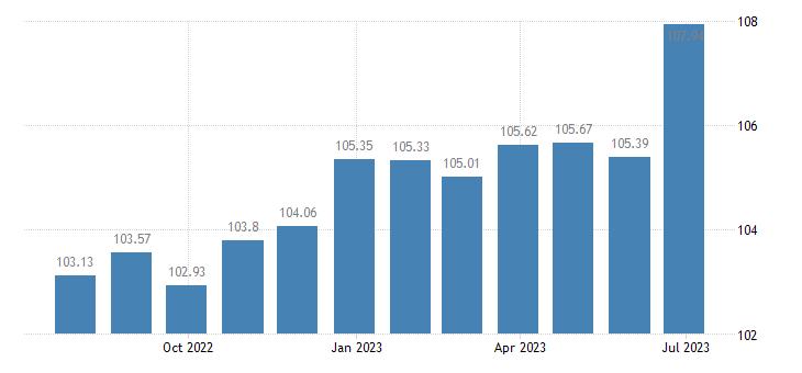austria harmonised idx of consumer prices hicp passenger transport by railway eurostat data