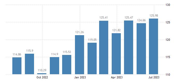 austria harmonised idx of consumer prices hicp pasta products couscous eurostat data