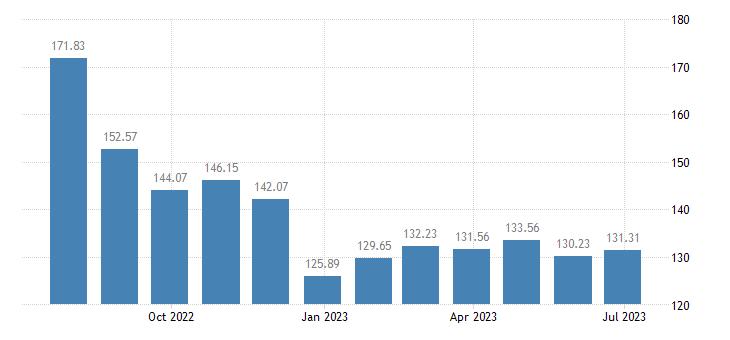 austria harmonised idx of consumer prices hicp petrol eurostat data